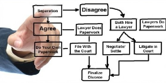 Read more about the article The Divorce Process – All The Steps Involved
